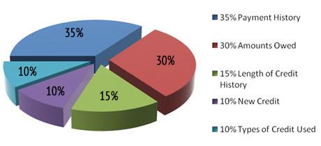 credit-pie-chart-2
